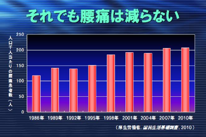 腰痛のグラフ
